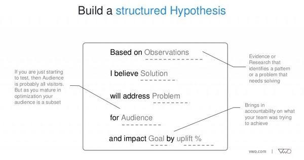 Формула гипотезы