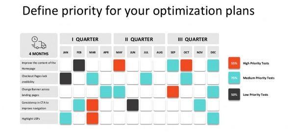 Расставьте приоритеты для ваших планов по оптимизации оранжевый цвет — тесты с высоким приоритетом бирюзовый цвет — тесты со средним приоритетом черный цвет — тесты с низким приоритетом