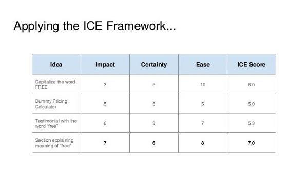 ICE-фреймворк Идея: Напечатать слово «Бесплатно» прописными буквами; Простой калькулятор цен; Рекомендация со словом «бесплатно»; Раздел, разъясняющий значение слова «бесплатно». Столбцы: Влияние, Уверенность, Легкость, Общий балл