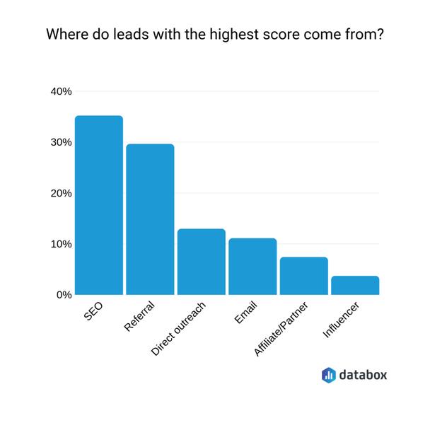 Откуда приходят ваши лиды с максимальным рейтингом?
