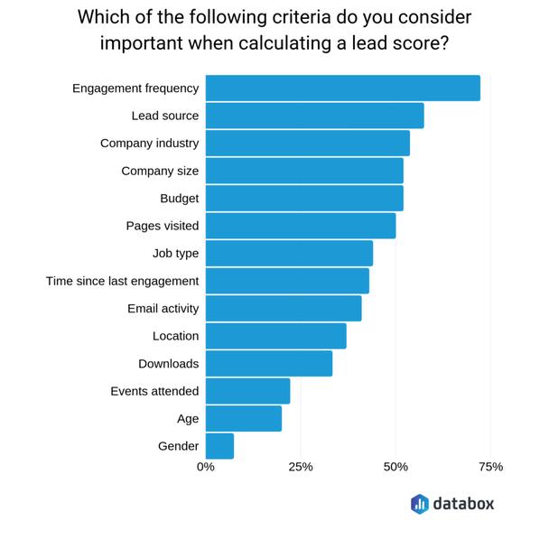 Какие из нижеперечисленных критериев важны для квалификации лидов?