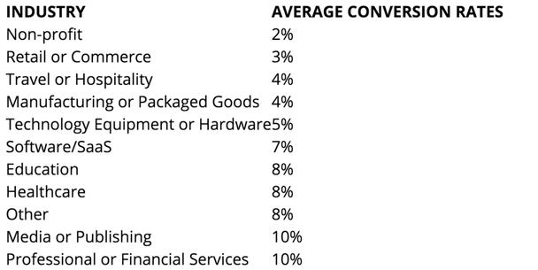 Средний коэффициент конверсии для разных сфер бизнеса