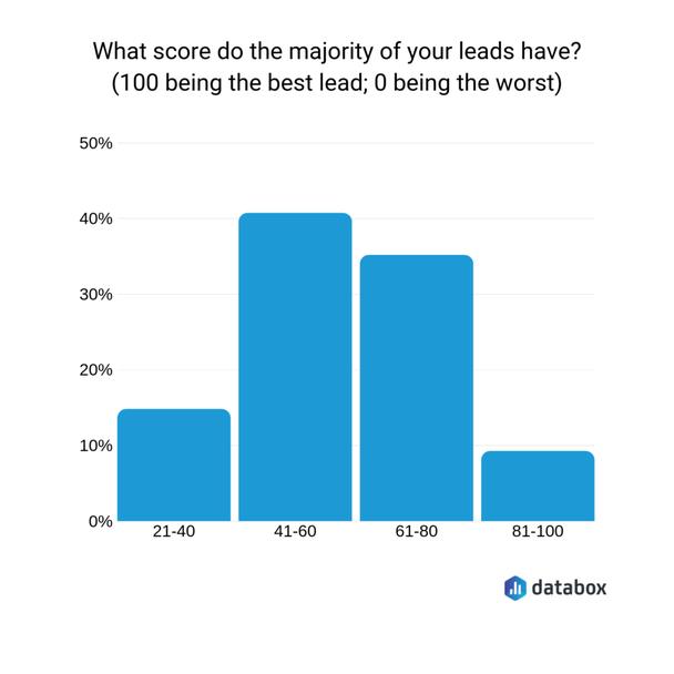Сколько баллов получает большинство лидов? (100 — самый лучший лид, 0 — самый худший)