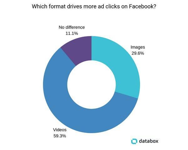 Какой формат рекламы на Facebook зарабатывает больше кликов? Видео — 59,3%, изображения — 29,6%, формат ни на что не влияет — 11,1%