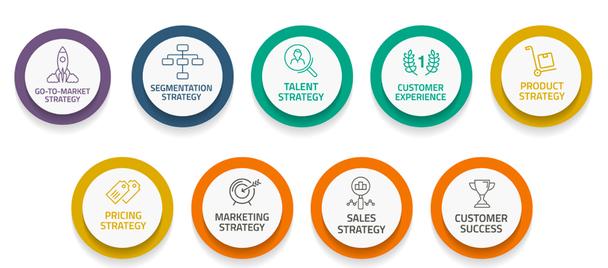 Составляющие модели SBI: стратегия выхода продукта на рынок, стратегия сегментирования, стратегия управления талантами, пользовательский опыт, стратегия продукта, стратегия ценообразования, маркетинговаЯ стратегия, стратегия продаж, успех клиента