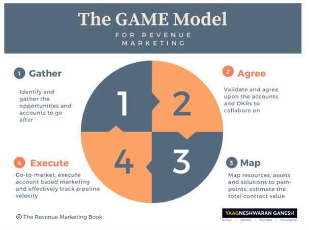 Модель Game. 1.Gather (собирать). Определите аккаунты и возможности, с которыми будете работать. 2.Agree (договариваться). Утвердите аккаунты и ключевые цели. 3.Map (сопоставлять). Сопоставьте ресурсы, средства и решения по болевым точкам, оцените общую стоимость контракта. 4. Execute (проводить). Определите стратегию выхода продукта на рынок, осуществление ABM и проведите оценку потребительской ценности клиента