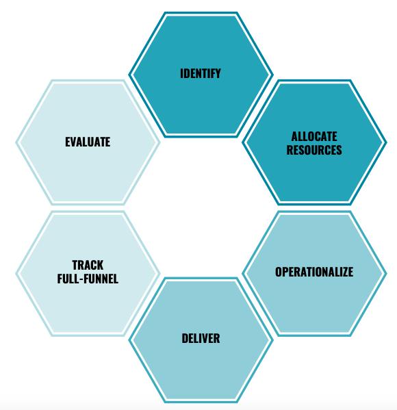6 шагов к стратегии доходного маркетинга