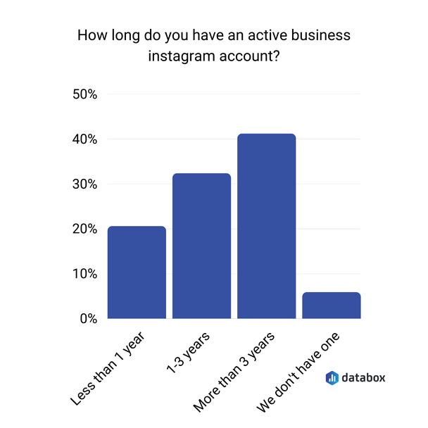 Как давно у вашей компании есть активный инстаграм-аккаунт?