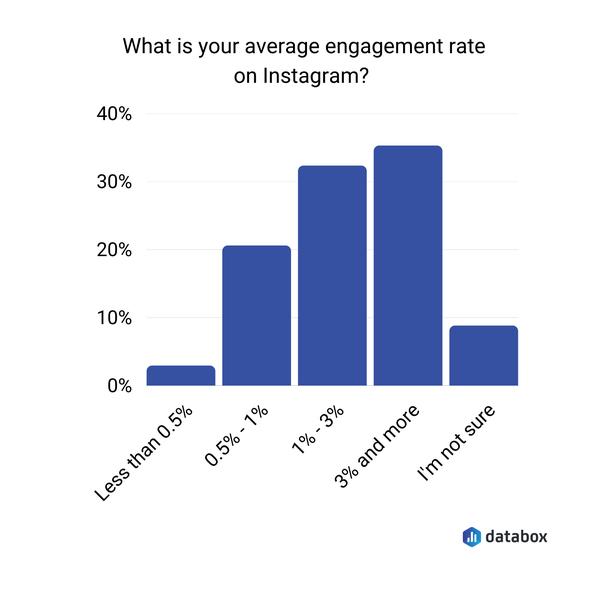 Каков ваш средний показатель вовлеченности в Instagram?