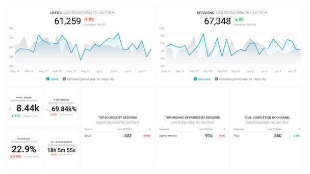 «Если у вас низкий показатель отказов — менее 5% — то используйте расширение Google Analytics Debugger для браузера Chrome, чтобы проверить, не добавлено ли на ваш сайт несколько экземпляров тега отслеживания GA»