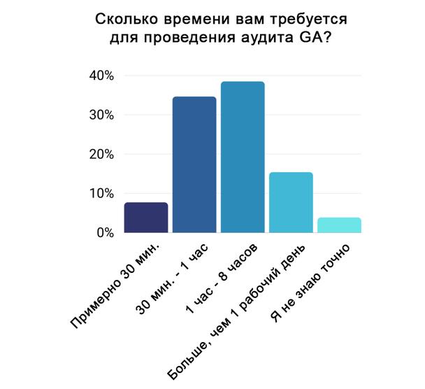 33% участников опроса, признались, что проводят аудит GA ежеквартально