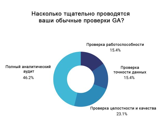 Менее половины маркетологов, участвовавших в опросе Databox, заявили, что проводят полный аналитический аудит, который включает как минимум проверку работоспособности, целостности и точности данных.
