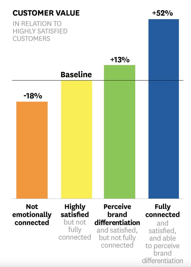 Покупательская ценность в сравнении с удовлетворенными пользователями: -18% — нет эмоциональной связи, базовая линия — удовлетворены, но еще нет полноценной связи, +13% — понимают особенности бренда и удовлетворены, но не вовлечены, +52% — полная связь и удовлетворение, способны понимать особенности бренда