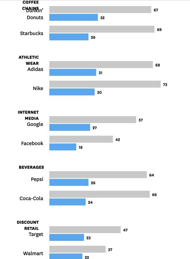 Синим показан уровень эмоциональной связи с брендом, а серым — оценка бренда самими покупателями